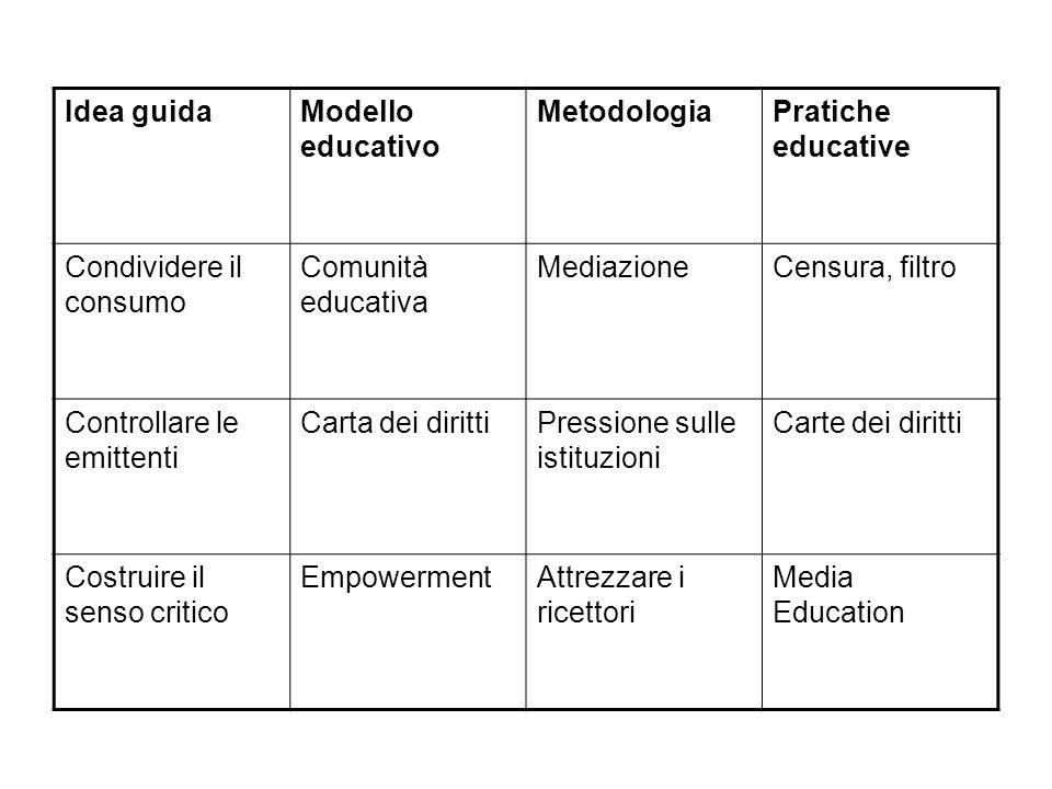 Idea guida Modello educativo. Metodologia. Pratiche educative. Condividere il consumo. Comunità educativa.