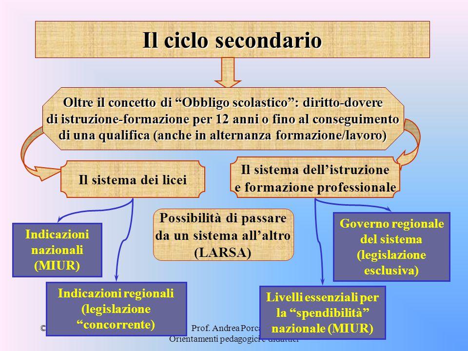 Il ciclo secondario