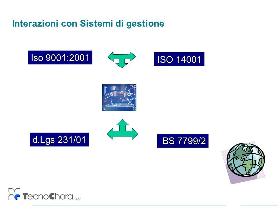 Interazioni con Sistemi di gestione