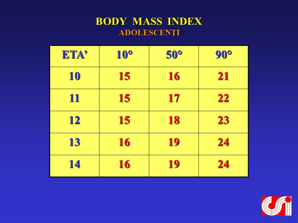 BODY MASS INDEX ADOLESCENTI