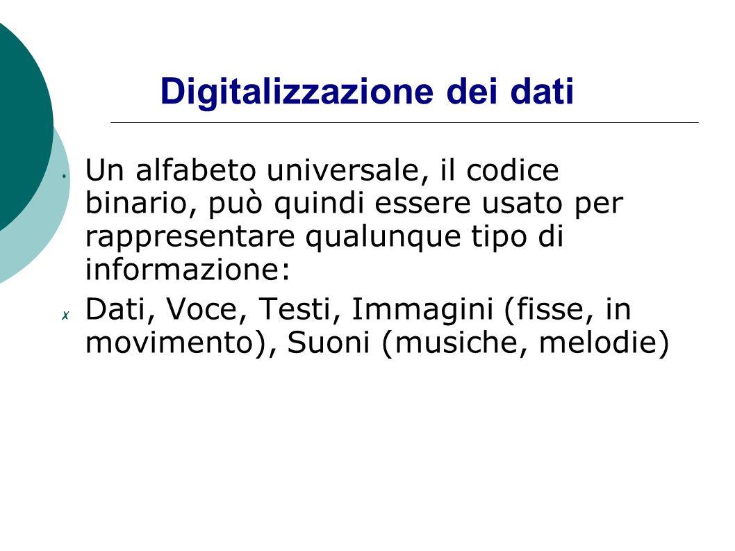 Digitalizzazione dei dati