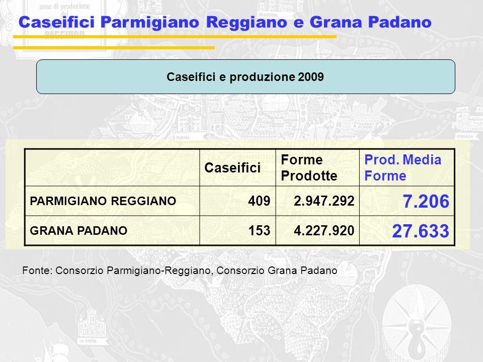 Caseifici e produzione 2009