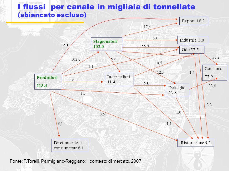 I flussi per canale in migliaia di tonnellate (sbiancato escluso)