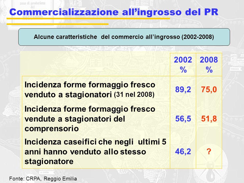Alcune caratteristiche del commercio all'ingrosso (2002-2008)