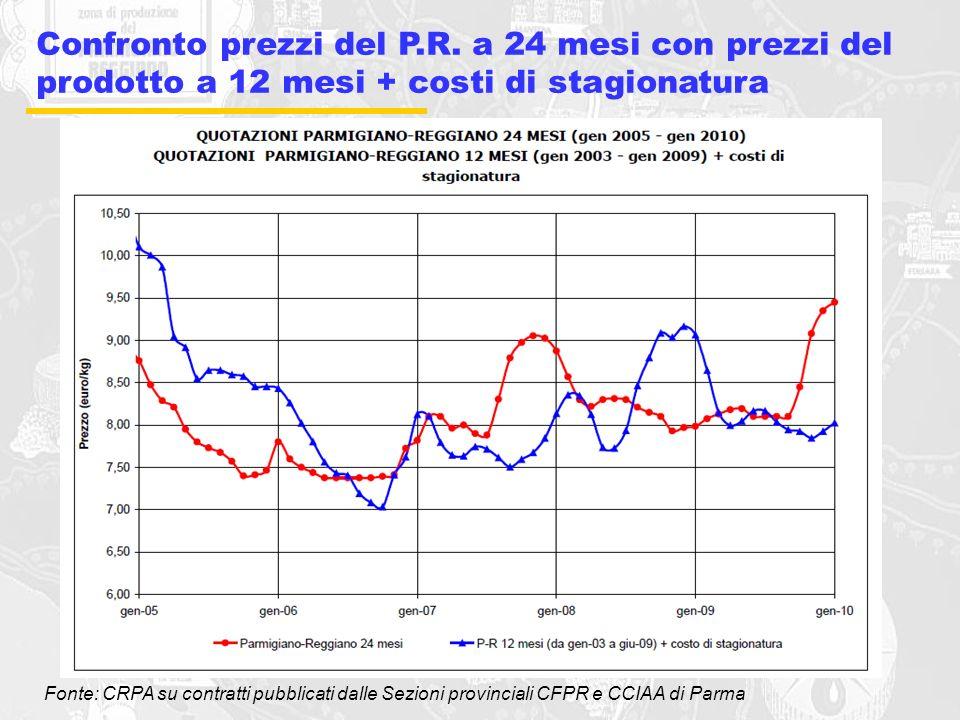 Confronto prezzi del P. R