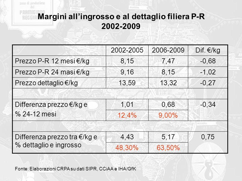 Margini all'ingrosso e al dettaglio filiera P-R 2002-2009