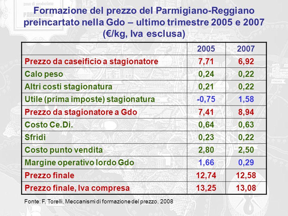 Formazione del prezzo del Parmigiano-Reggiano preincartato nella Gdo – ultimo trimestre 2005 e 2007 (€/kg, Iva esclusa)