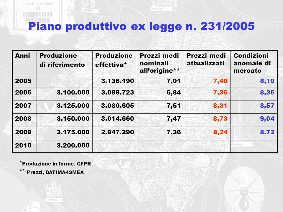 Piano produttivo ex legge n. 231/2005