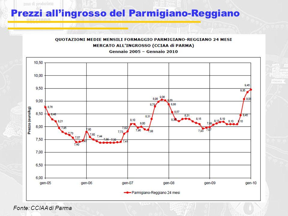 Prezzi all'ingrosso del Parmigiano-Reggiano