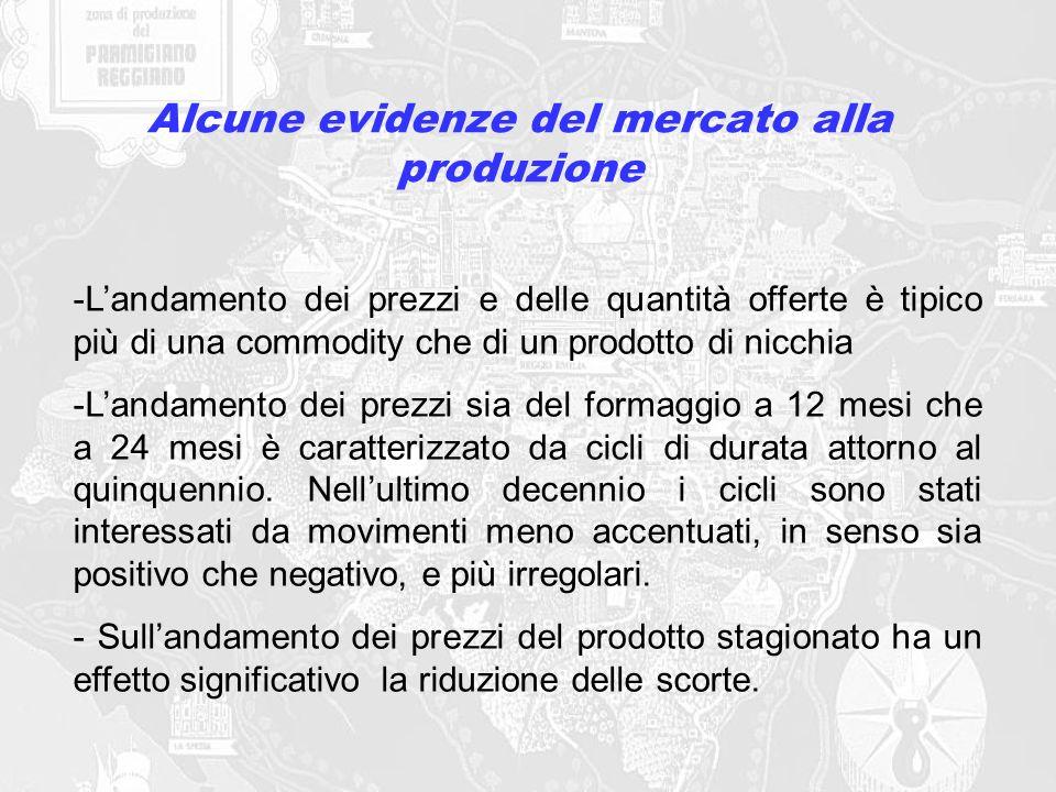 Alcune evidenze del mercato alla produzione