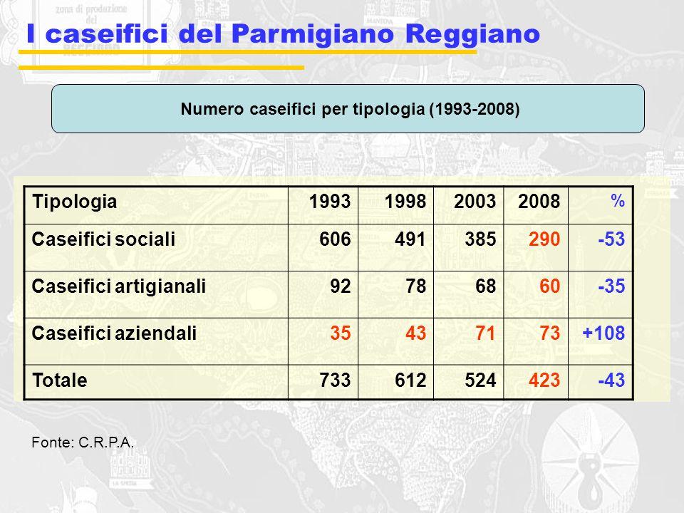 Numero caseifici per tipologia (1993-2008)