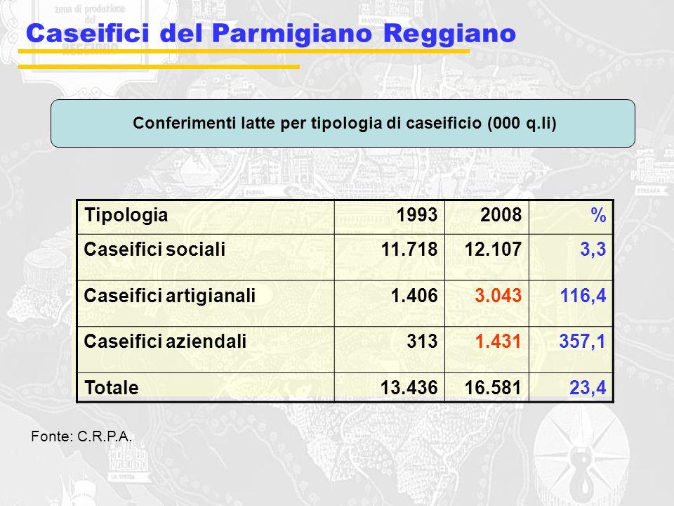 Conferimenti latte per tipologia di caseificio (000 q.li)