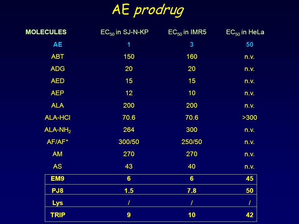 AE prodrug MOLECULES EC50 in SJ-N-KP EC50 in IMR5 EC50 in HeLa AE 1 3