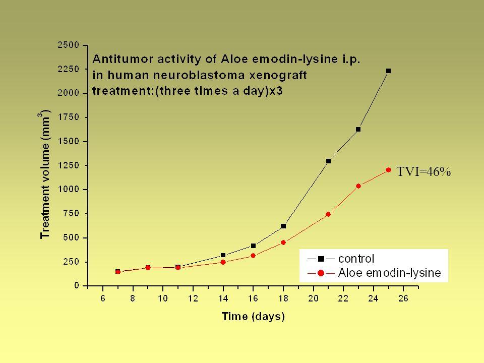 TVI=46%