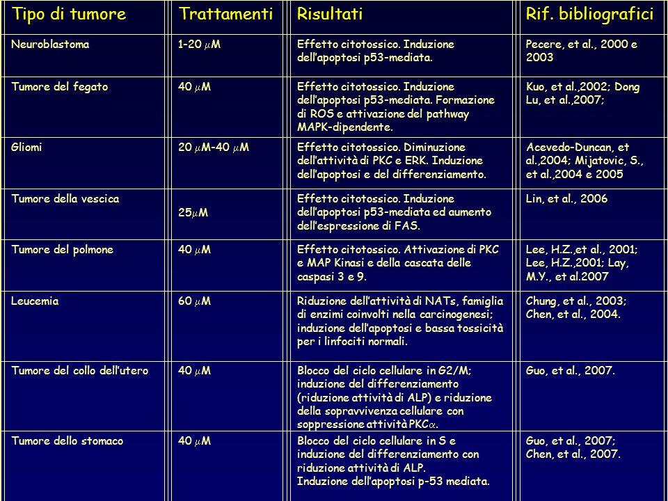 Tipo di tumore Trattamenti Risultati Rif. bibliografici Neuroblastoma