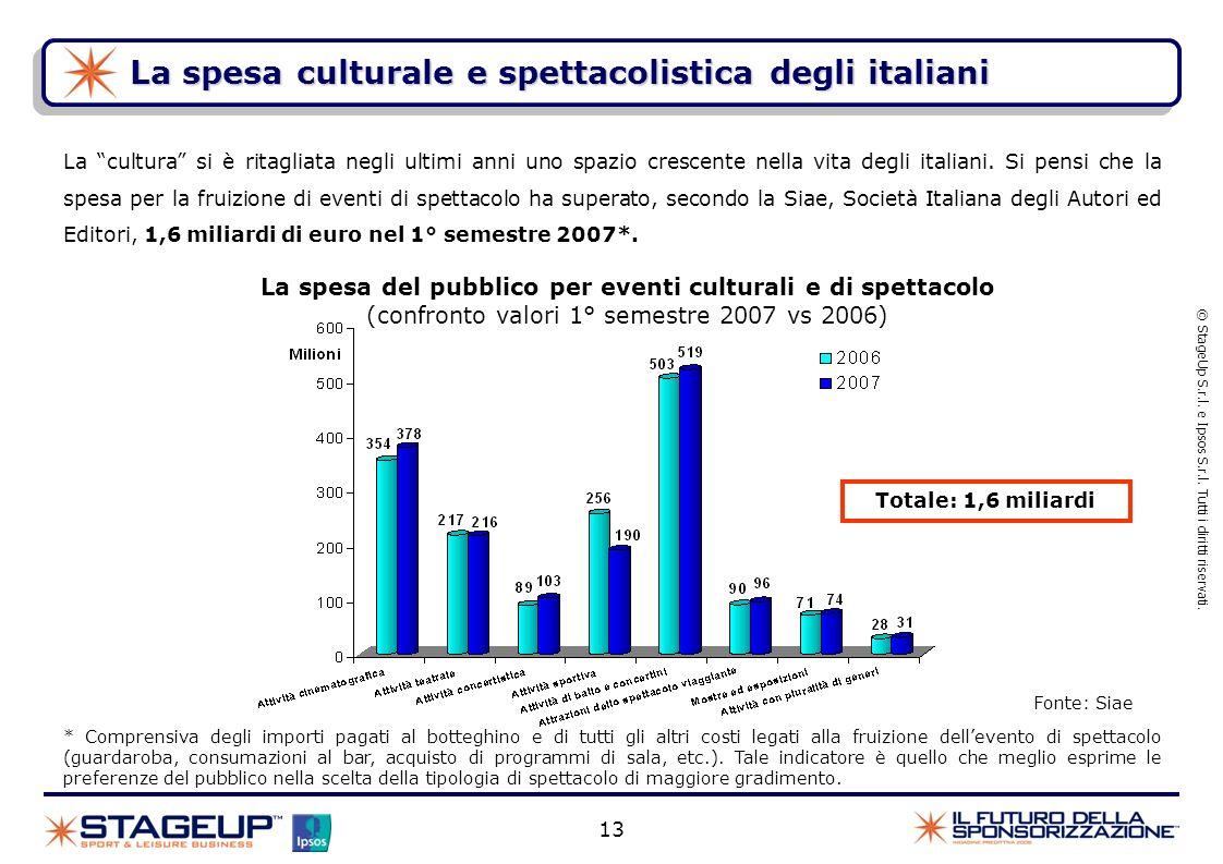 La spesa del pubblico per eventi culturali e di spettacolo