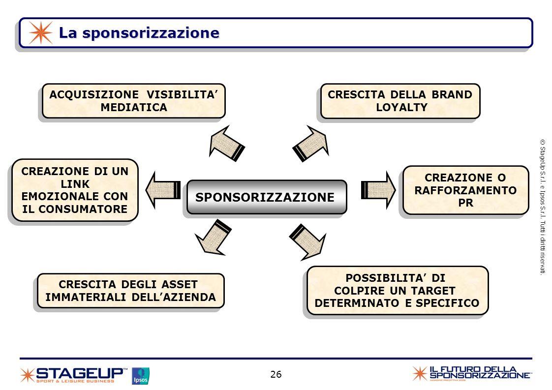 La sponsorizzazione SPONSORIZZAZIONE ACQUISIZIONE VISIBILITA'