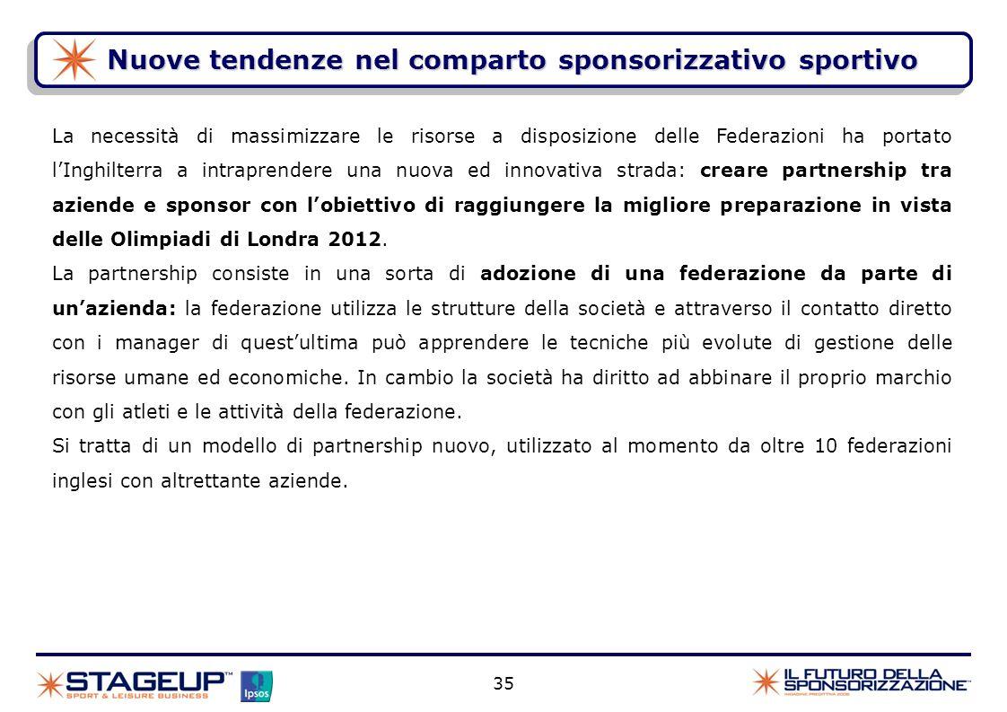 Nuove tendenze nel comparto sponsorizzativo sportivo