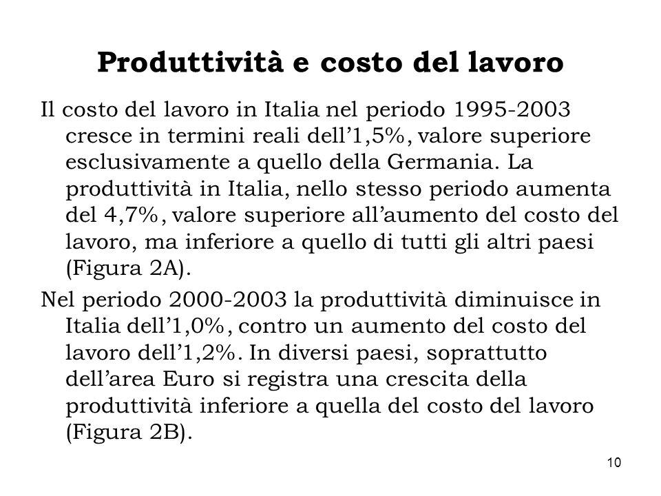 Produttività e costo del lavoro