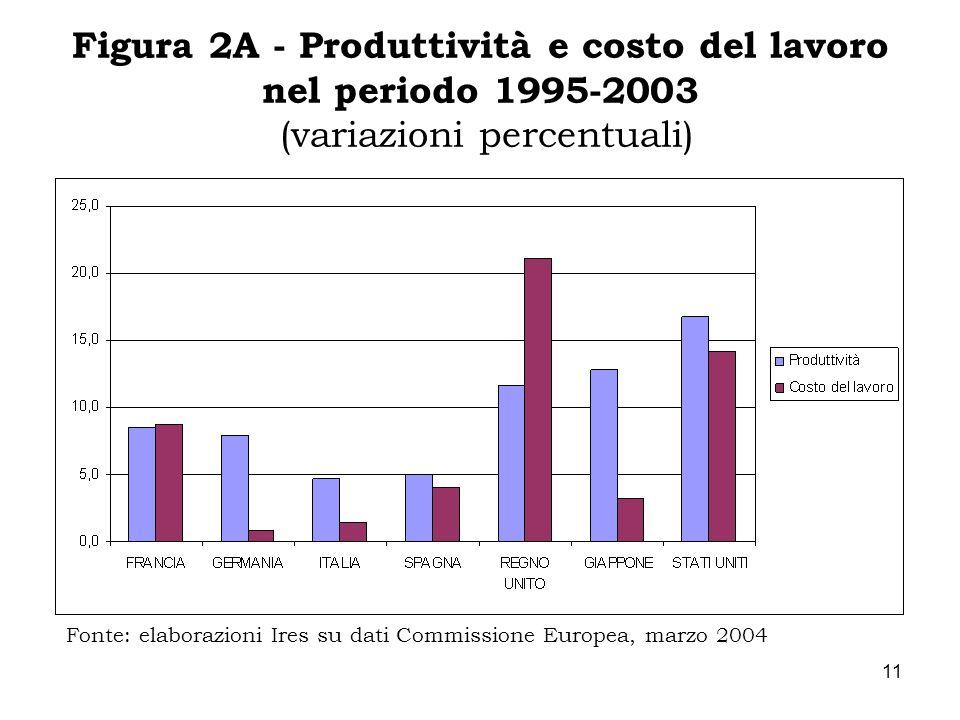 Figura 2A - Produttività e costo del lavoro nel periodo 1995-2003 (variazioni percentuali)