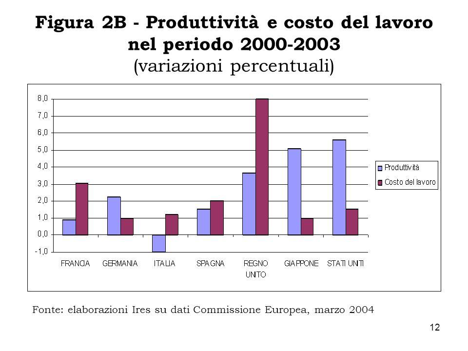 Figura 2B - Produttività e costo del lavoro nel periodo 2000-2003 (variazioni percentuali)