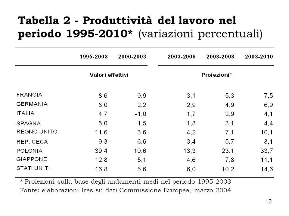Tabella 2 - Produttività del lavoro nel periodo 1995-2010