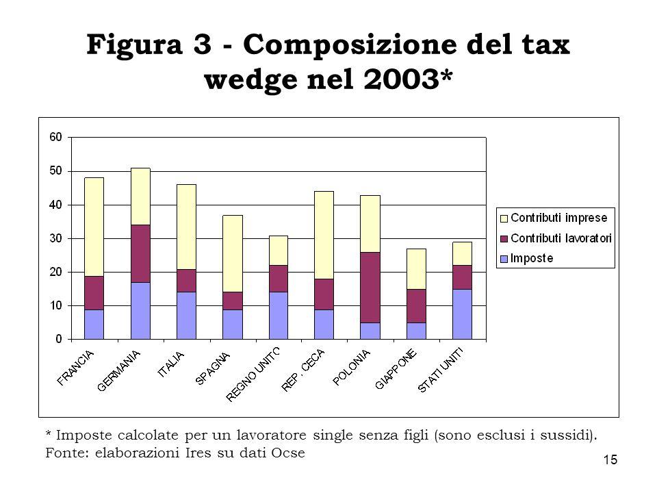 Figura 3 - Composizione del tax wedge nel 2003*