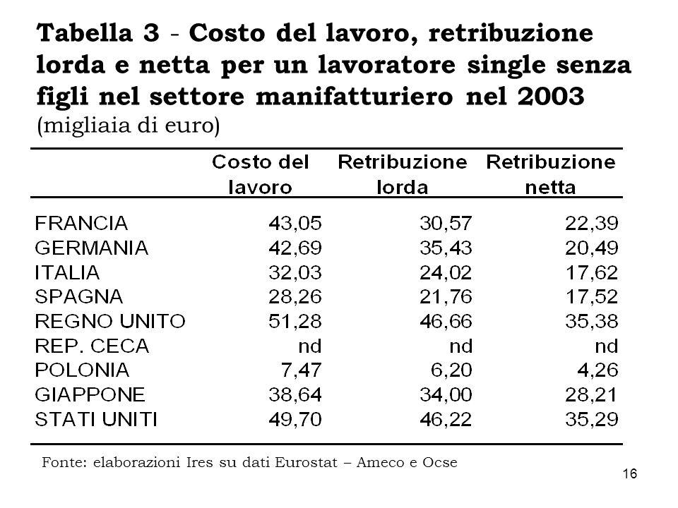 Tabella 3 - Costo del lavoro, retribuzione lorda e netta per un lavoratore single senza figli nel settore manifatturiero nel 2003 (migliaia di euro)