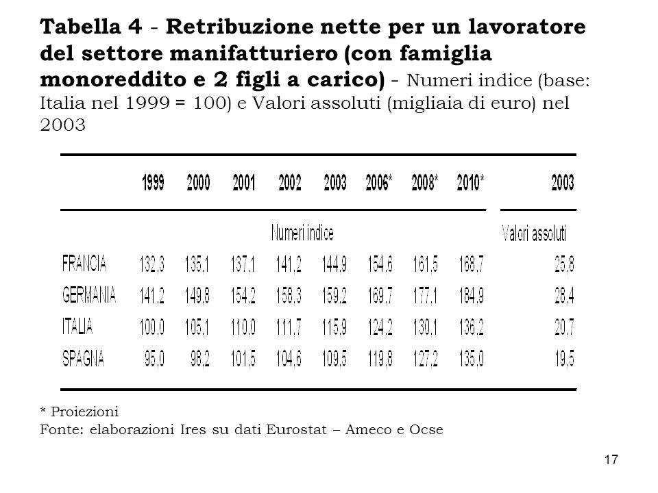 Tabella 4 - Retribuzione nette per un lavoratore del settore manifatturiero (con famiglia monoreddito e 2 figli a carico) - Numeri indice (base: Italia nel 1999 = 100) e Valori assoluti (migliaia di euro) nel 2003