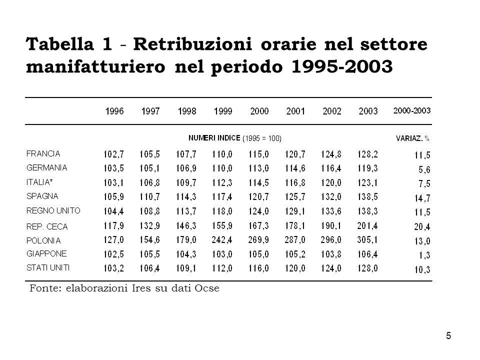 Tabella 1 - Retribuzioni orarie nel settore manifatturiero nel periodo 1995-2003