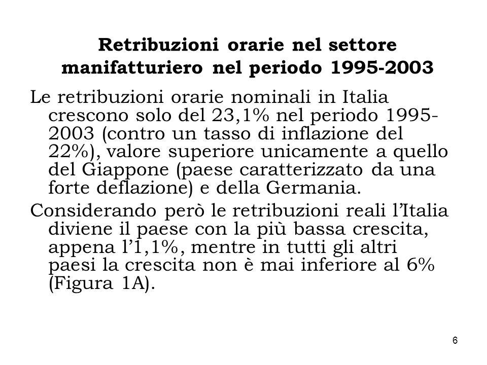 Retribuzioni orarie nel settore manifatturiero nel periodo 1995-2003