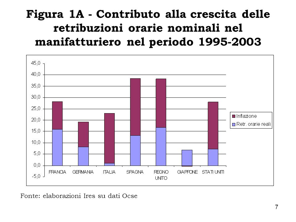 Figura 1A - Contributo alla crescita delle retribuzioni orarie nominali nel manifatturiero nel periodo 1995-2003