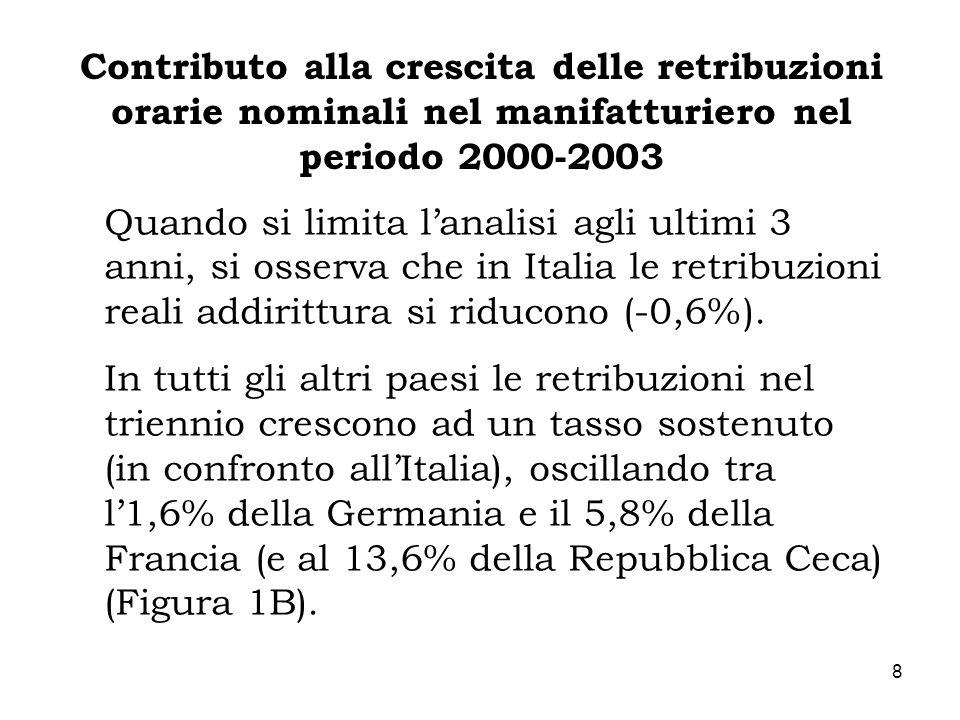 Contributo alla crescita delle retribuzioni orarie nominali nel manifatturiero nel periodo 2000-2003
