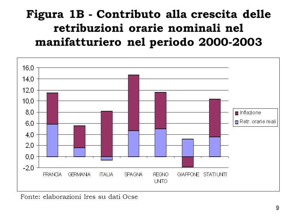 Figura 1B - Contributo alla crescita delle retribuzioni orarie nominali nel manifatturiero nel periodo 2000-2003