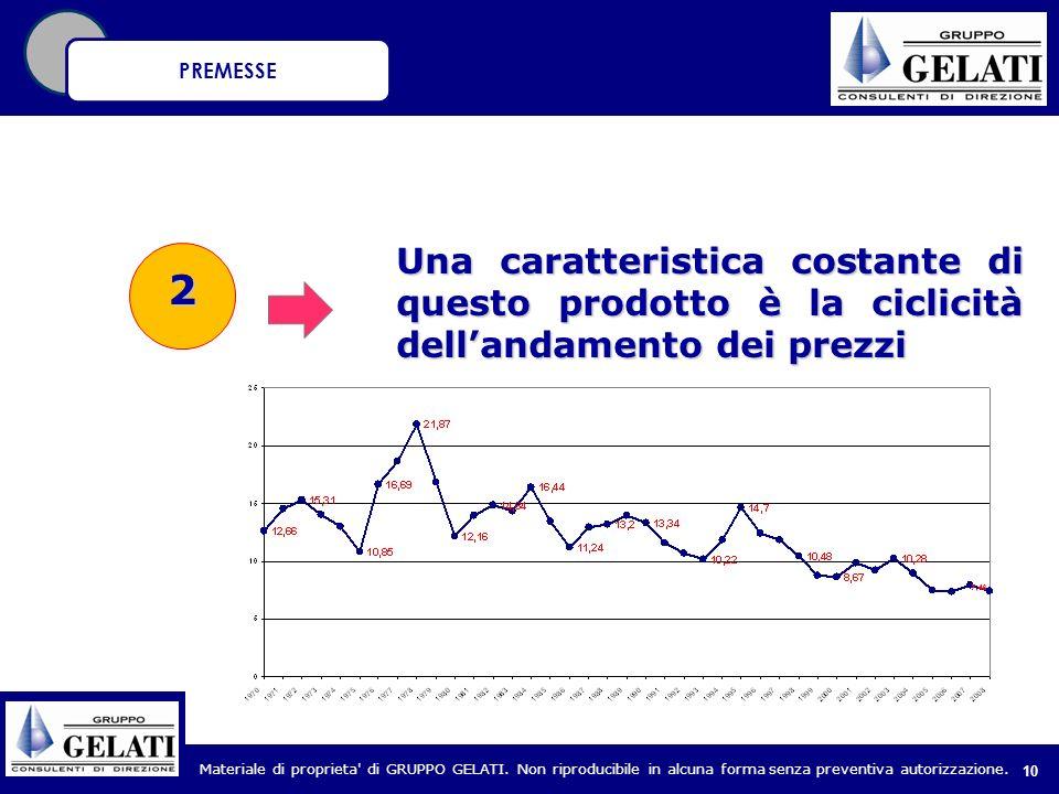 PREMESSE Una caratteristica costante di questo prodotto è la ciclicità dell'andamento dei prezzi 2