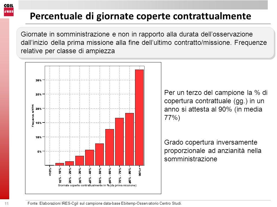 Percentuale di giornate coperte contrattualmente