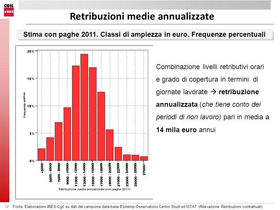 Retribuzioni medie annualizzate