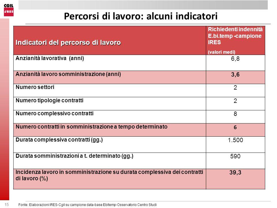 Percorsi di lavoro: alcuni indicatori