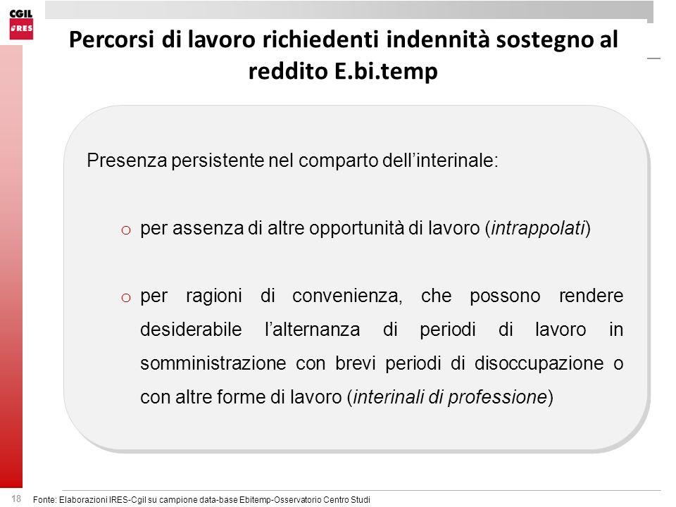 Percorsi di lavoro richiedenti indennità sostegno al reddito E.bi.temp