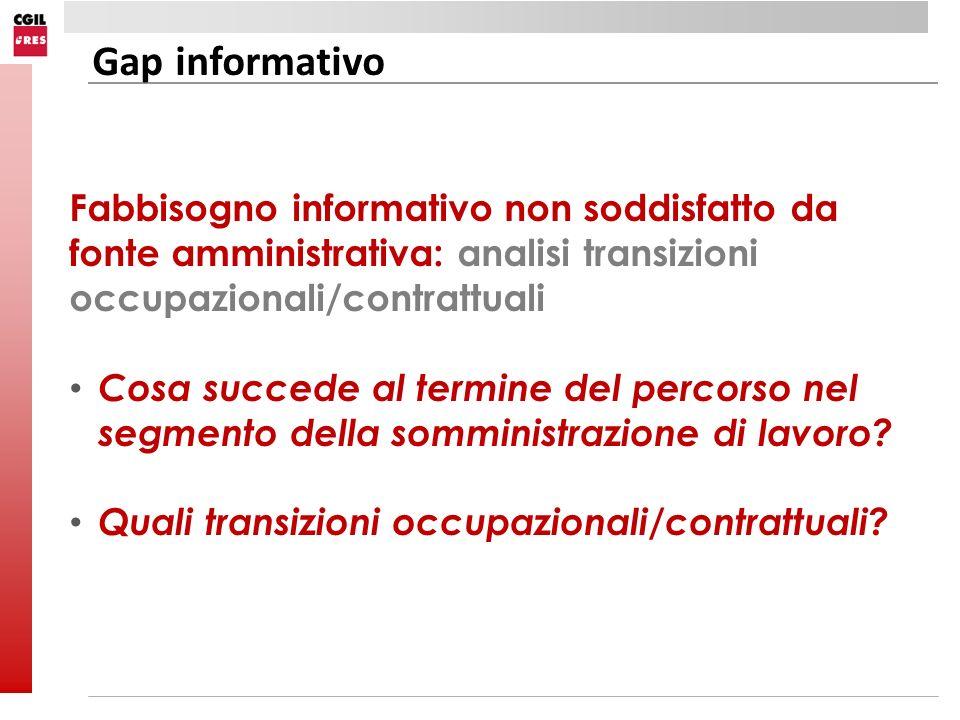 Gap informativo Fabbisogno informativo non soddisfatto da fonte amministrativa: analisi transizioni occupazionali/contrattuali.