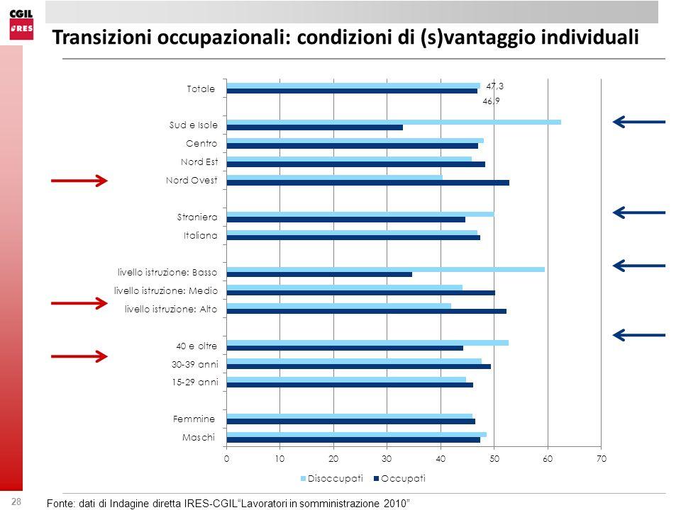 Transizioni occupazionali: condizioni di (s)vantaggio individuali