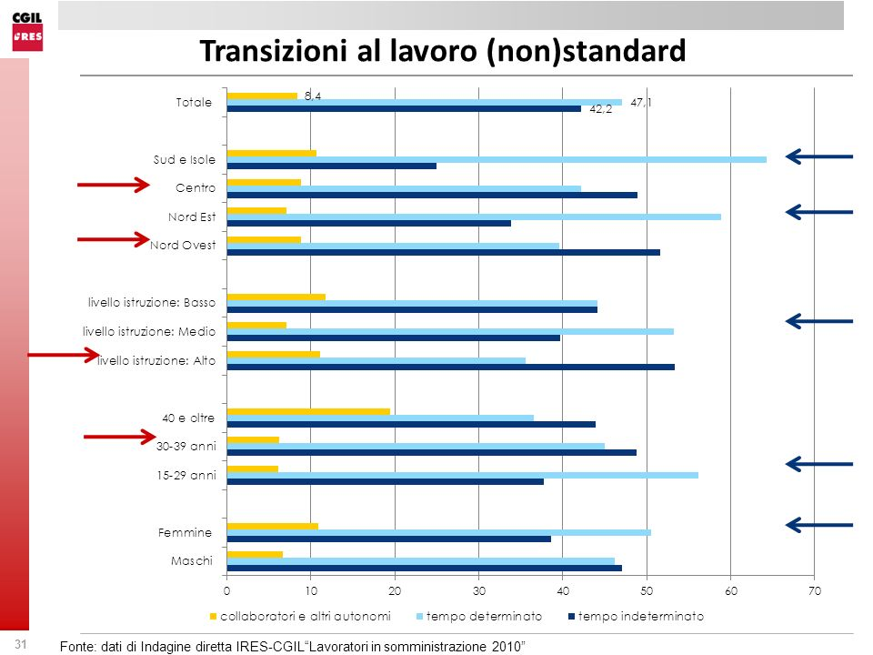 Transizioni al lavoro (non)standard