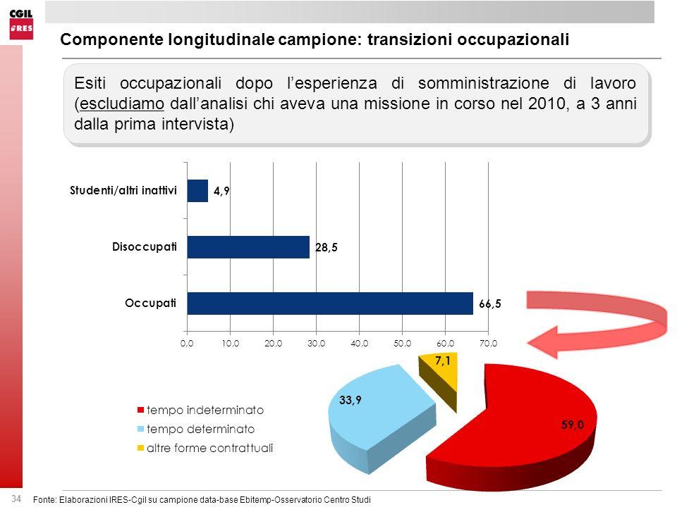 Componente longitudinale campione: transizioni occupazionali