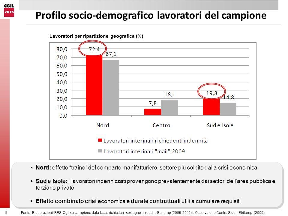 Profilo socio-demografico lavoratori del campione