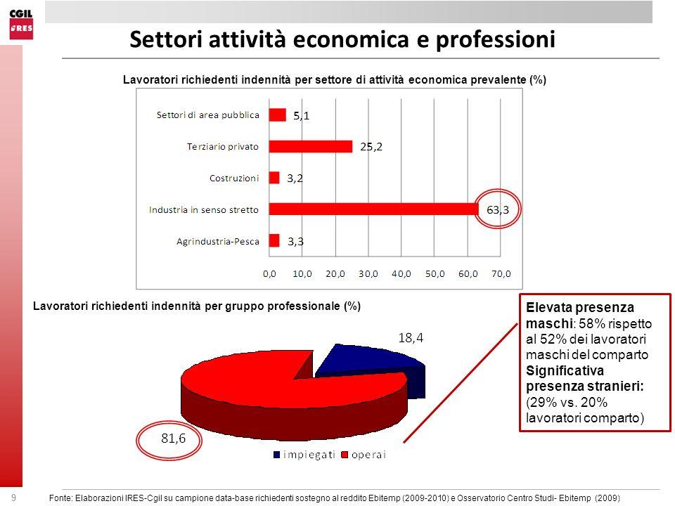 Settori attività economica e professioni