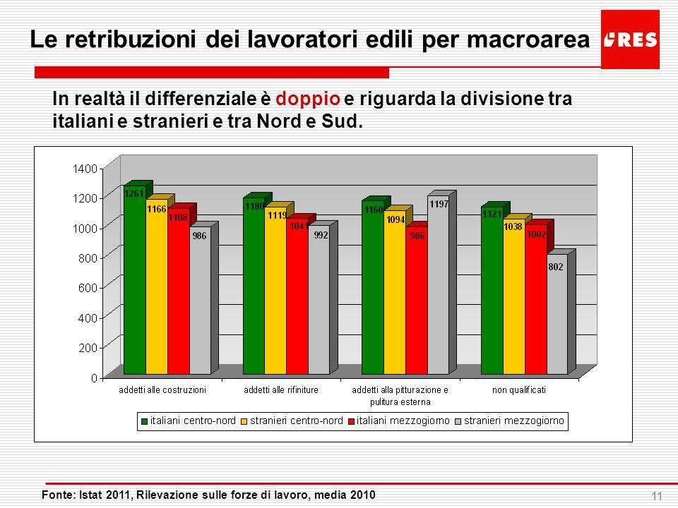 Le retribuzioni dei lavoratori edili per macroarea