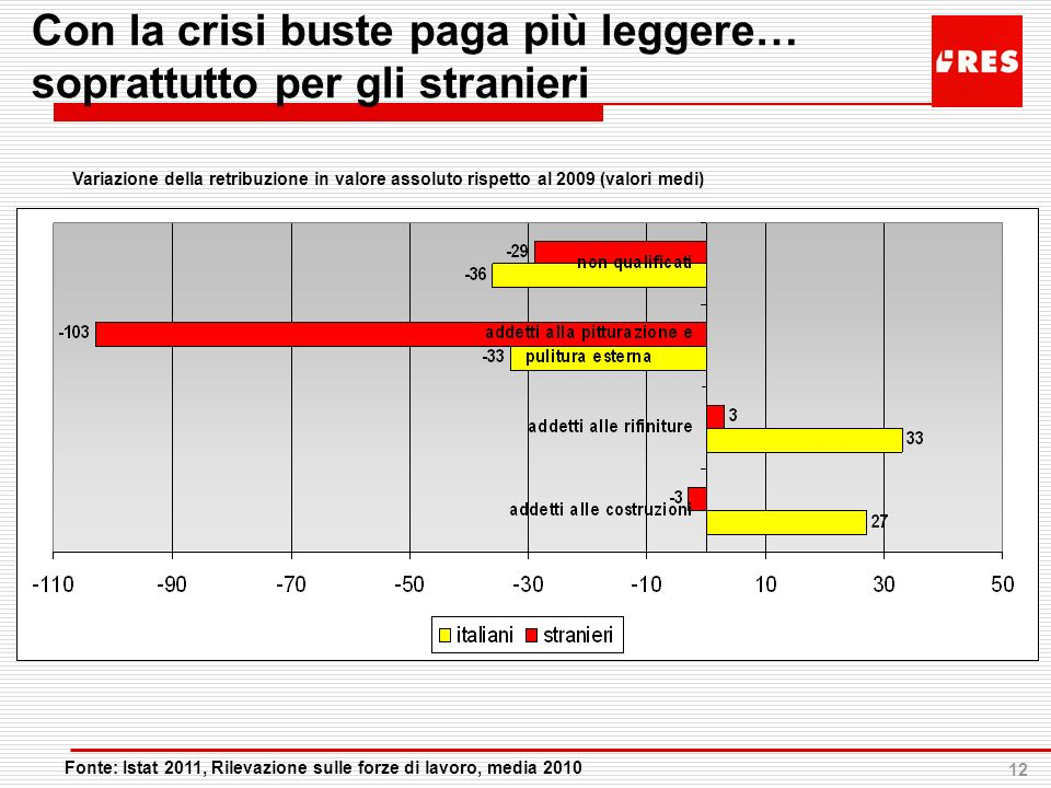 Con la crisi buste paga più leggere… soprattutto per gli stranieri