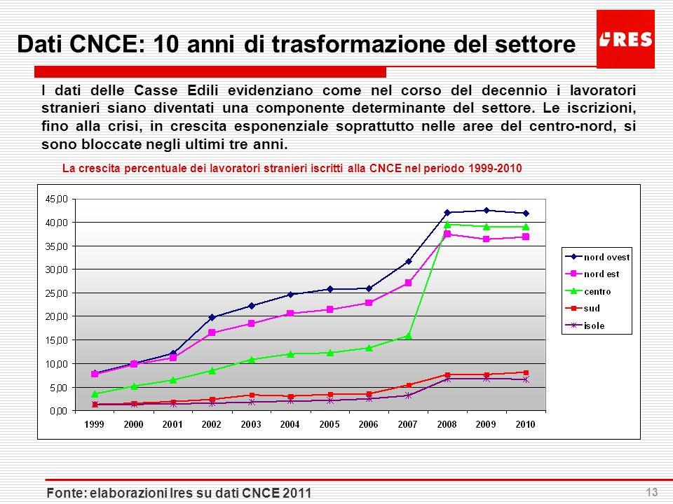 Dati CNCE: 10 anni di trasformazione del settore