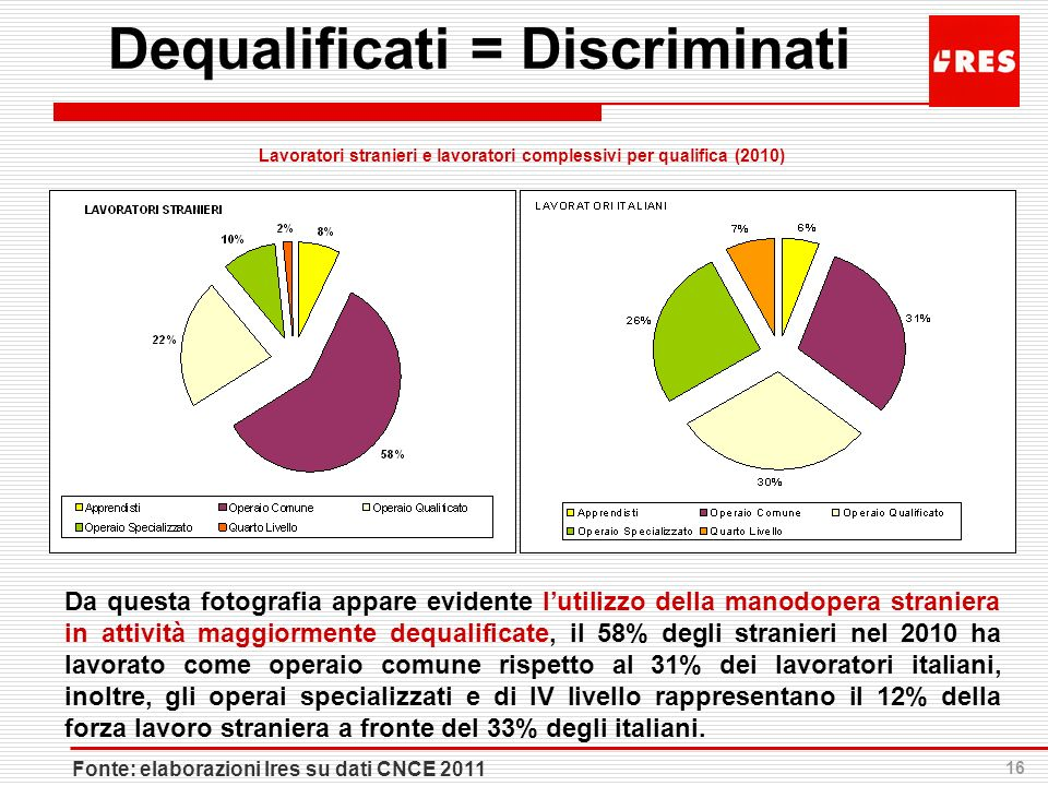 Dequalificati = Discriminati
