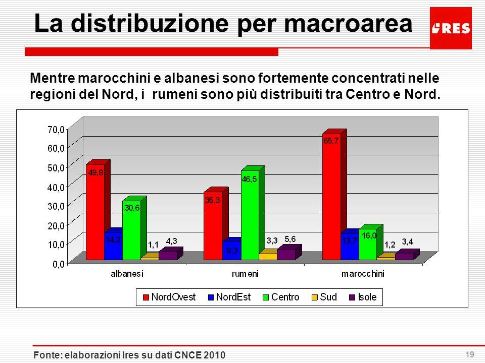 La distribuzione per macroarea
